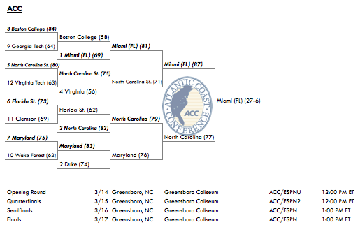 2013 ACC Conference Tournament