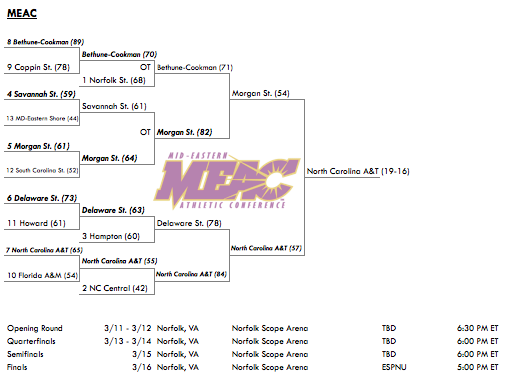 2013 MEAC Conference Tournament