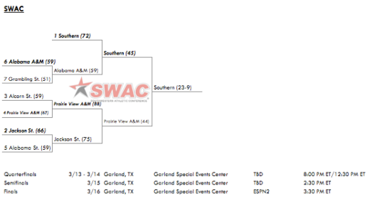 2013 SWAC Conference Tournament